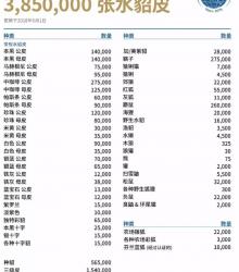 北美裘皮拍卖行NAFA:7月拍卖会将供应385万张水貂皮
