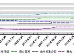 尚村皮毛交易市场毛皮原料价格和价格指数
