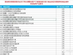 税则委调整对美约750亿美元进口商品加征关税措施 所涉皮革行业产品税号65个